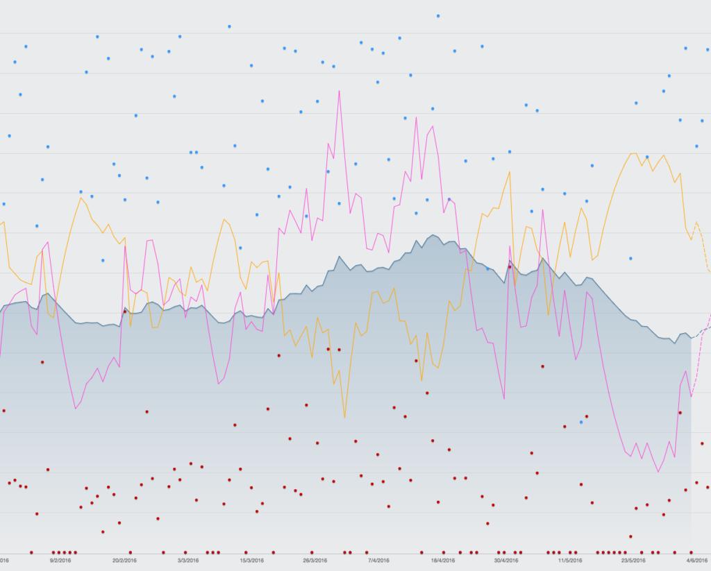Courbe de progression Training Peaks