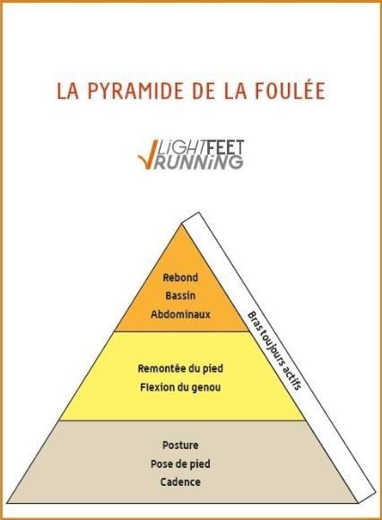 Pyramide du Light feet running