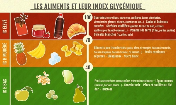 Tableau récapitulatif de l'index glycemique des aliments